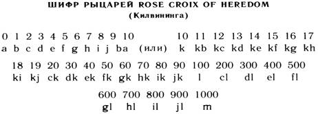 Шифр рыцарей ROSE CROIX OF HEREDOM